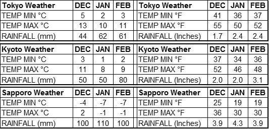 Japan Weather - Winter