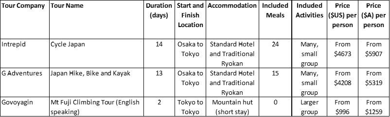 Japan Active Package Tours Comparison Table