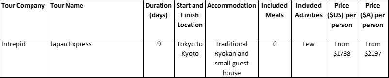 Japan Basic Package Tours Comparison Table