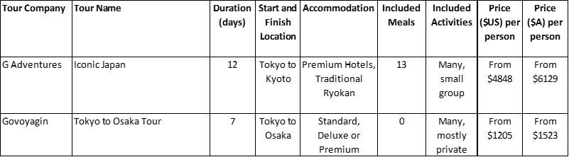 Japan Deluxe Package Tours Comparison Table
