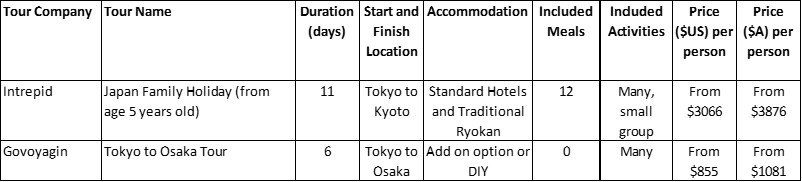 Japan Family Package Tours Comparison Table