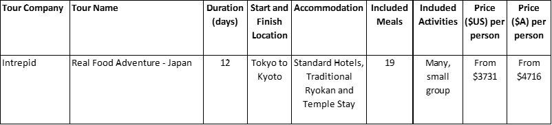 Japan Food Package Tours Comparison Table