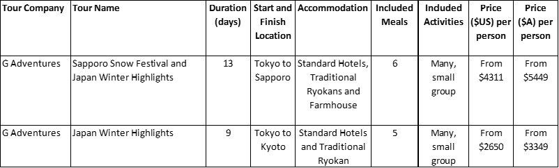 Japan Winter Package Tours Comparison Table