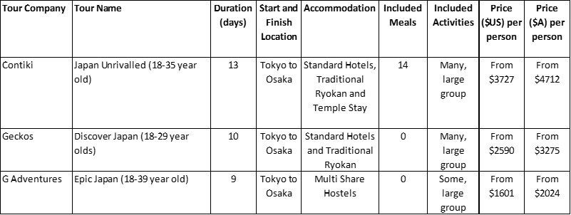 Japan Young Adult Package Tours Comparison Table